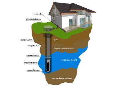 studnie głębinowe małopolska,studnia małopolska, klecza dolna (małopolskie)