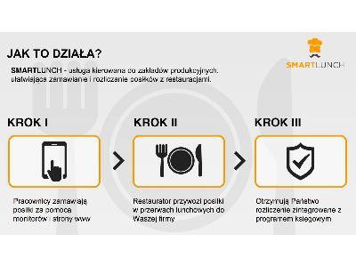 Jak działa SmartLunch - kliknij, aby powiększyć